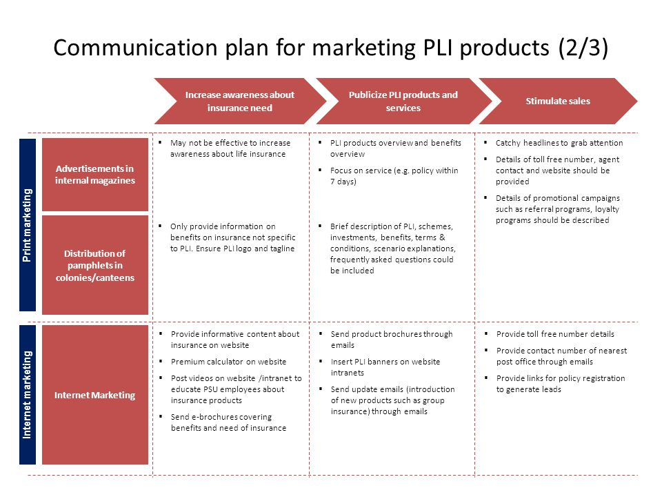 Marketing pli rpli ppt download - Post office insurance services ...