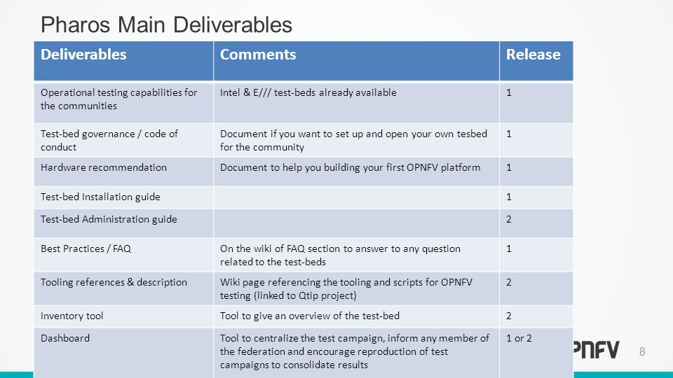 Testbed and test projects overview ppt download pharos main deliverables malvernweather Images