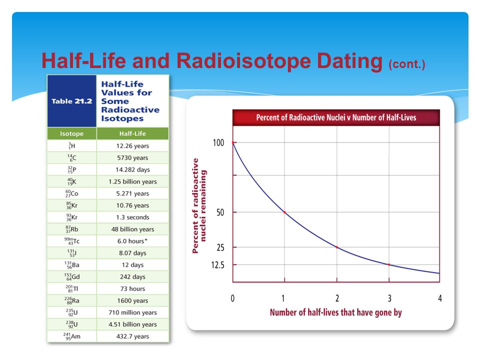 Radioisotope dating video who likes 5