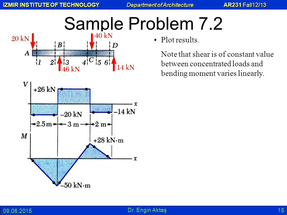 Sample Problem 7.2 Plot results.