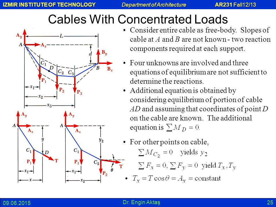 Cables With Concentrated Loads