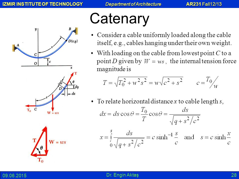 Catenary Consider a cable uniformly loaded along the cable itself, e.g., cables hanging under their own weight.