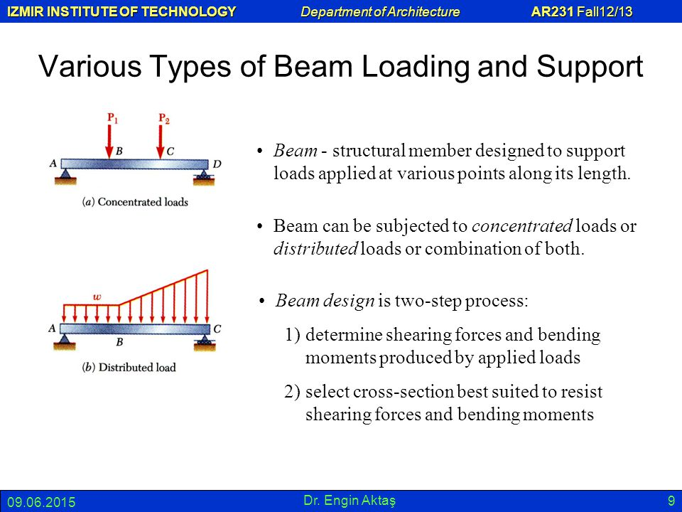 Various Types of Beam Loading and Support