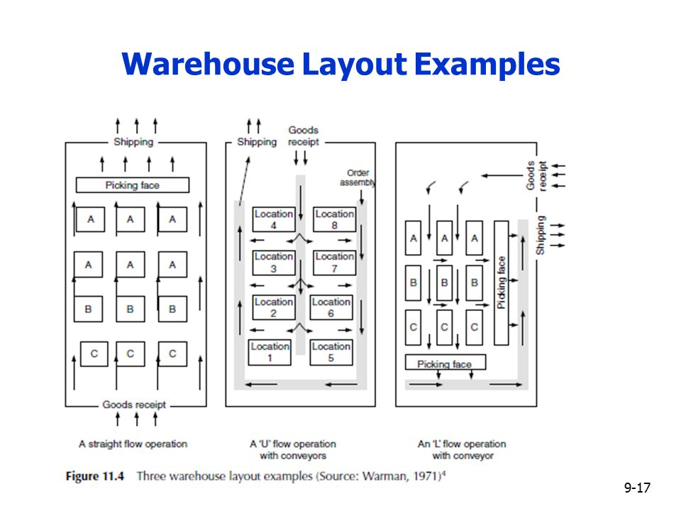 Warehouse layout u flow log 408 global logistics for Free warehouse layout design software