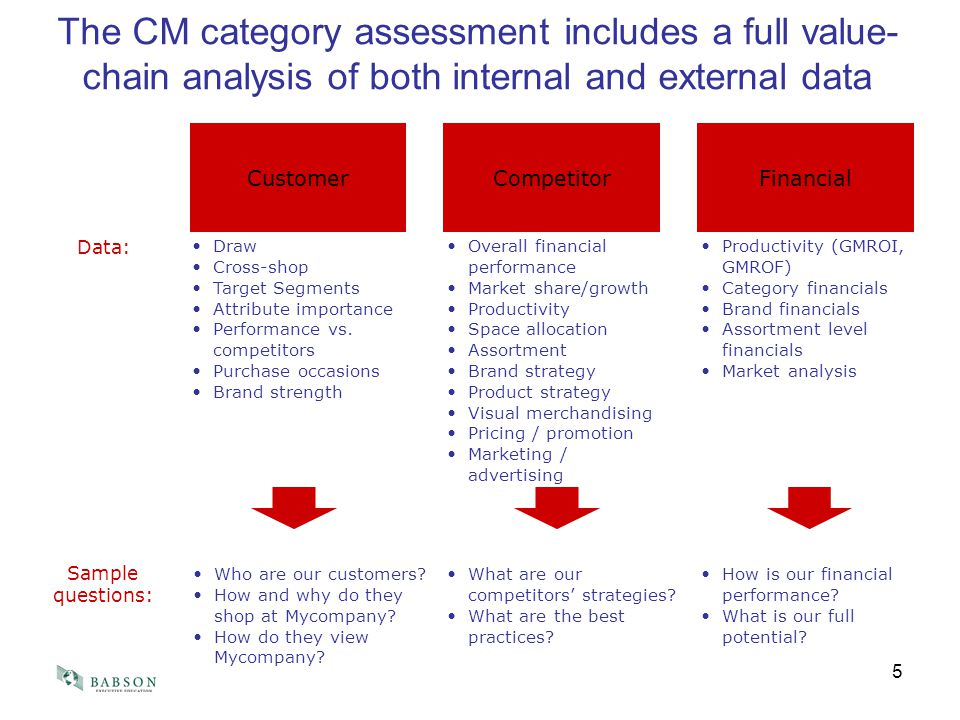 Value Chain Analysis of the bodyshop Essay Sample