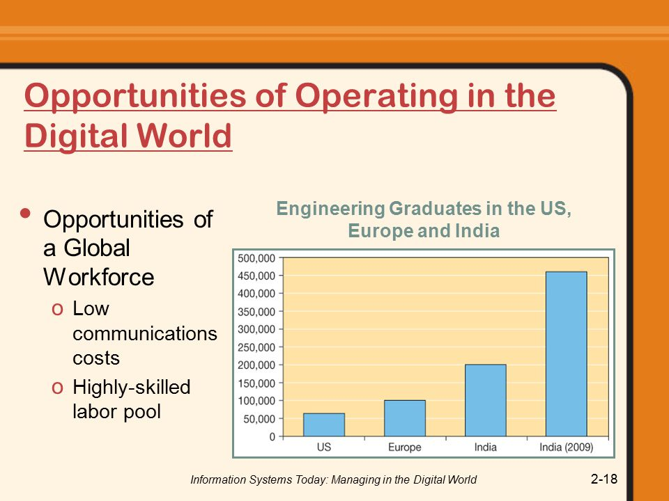 Opportunities of Operating in the Digital World