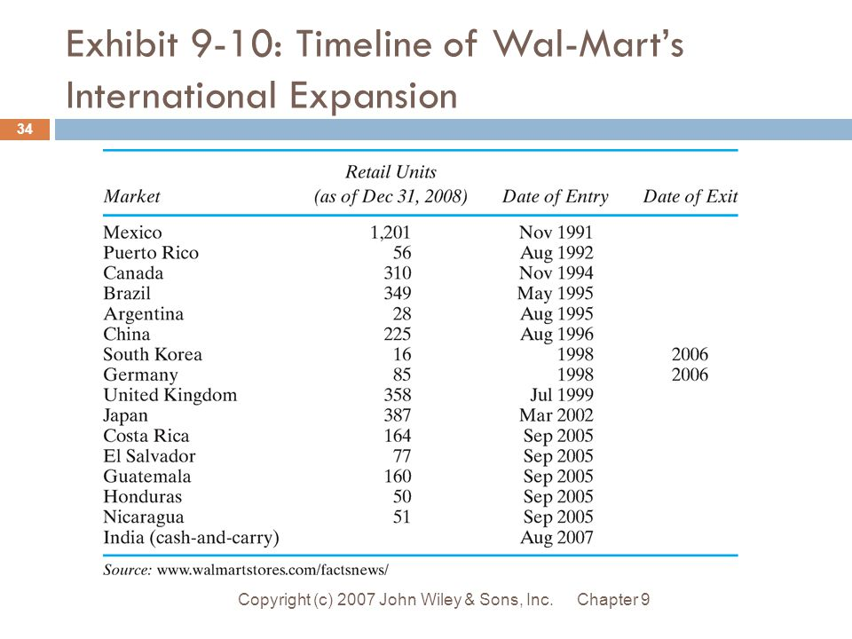 how does expanding internationally benefit wal mart Why would apple expand internationally what are some factors that motivated apple to engage in international trade or to expand their company.