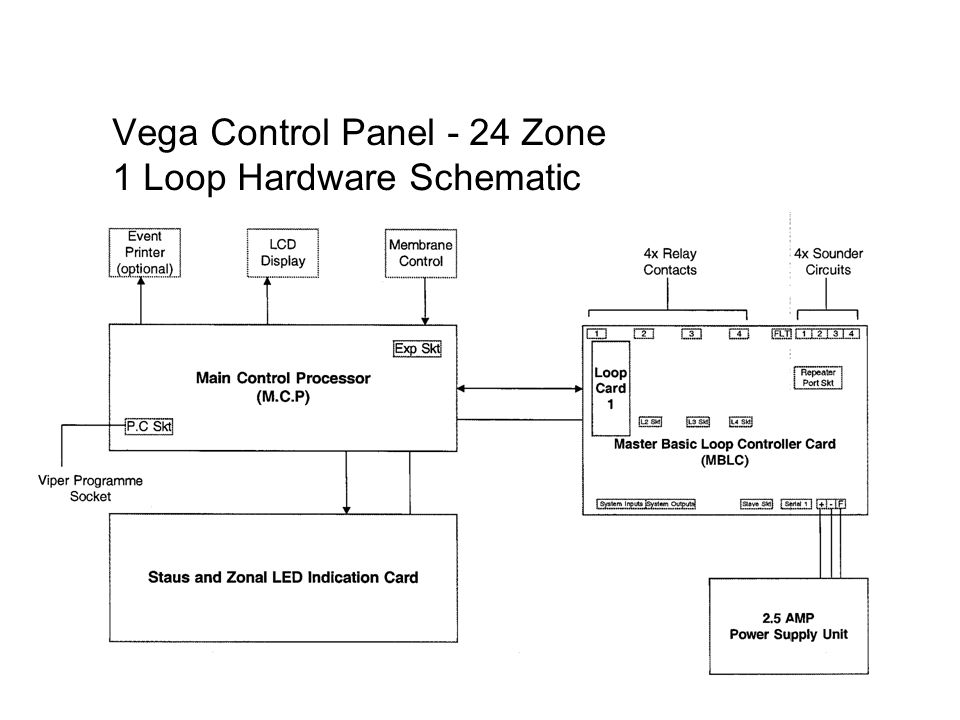 Vega+Control+Panel+ +24+Zone+1+Loop+Hardware+Schematic vega control panel technical ppt download fg wilson control panel wiring diagram at reclaimingppi.co