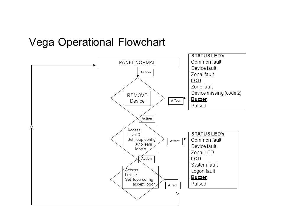 VEGA CONTROL PANEL Technical - ppt download