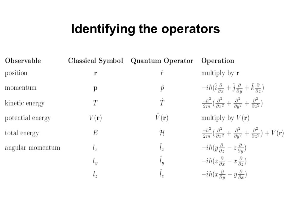 Identifying the operators