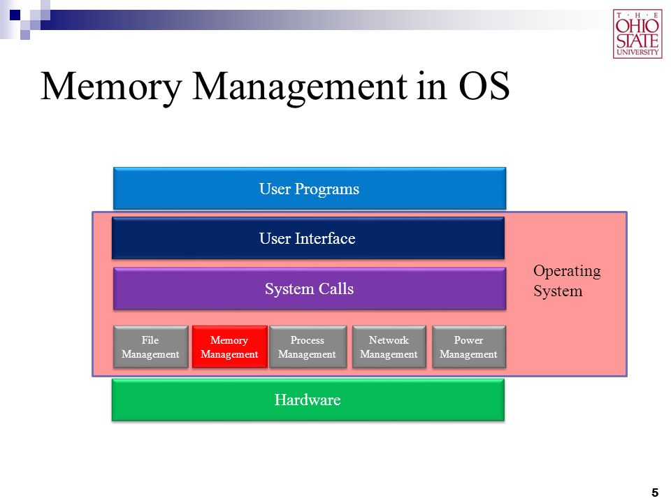 memory management requirements In this term paper, i have explained important concepts of memory management and compared the memory management system of windows and linux.