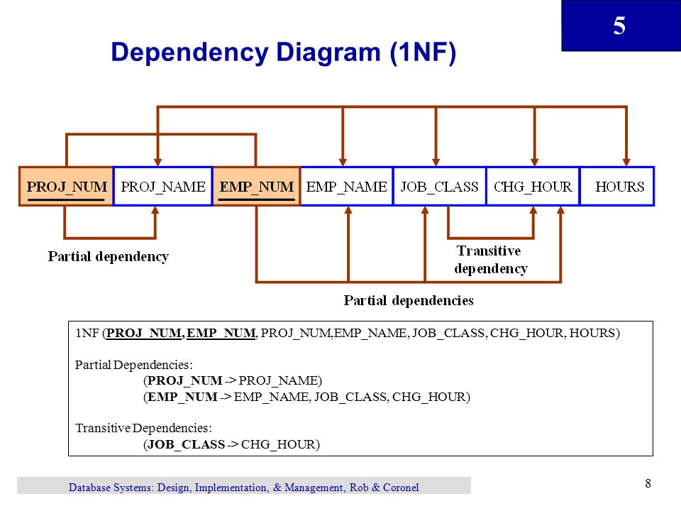 data dependency diagram data mining diagram normalization of database tables special adaptation for ...