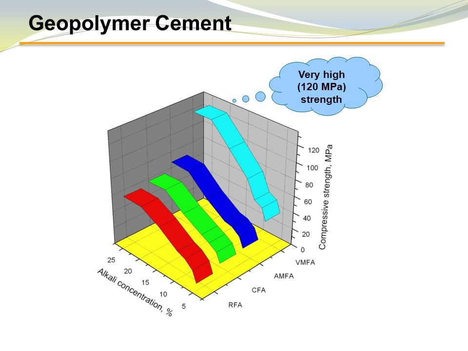 Fly Ash Looking Beyond The Conventional Use Ppt Video
