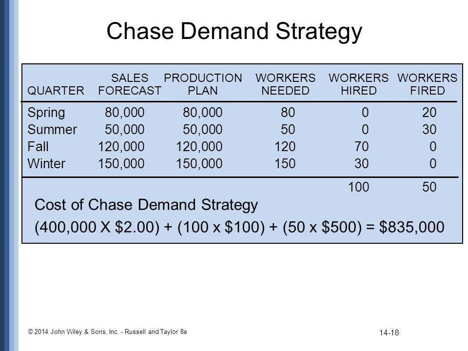 level and chase strategy The main purpose of an aggregate plan is to determine the best combination of production rate, workforce level, and inventory (chase & jacobs, 2011) chase strategy the chase strategy is one of three production strategies for aggregate planning in use today.