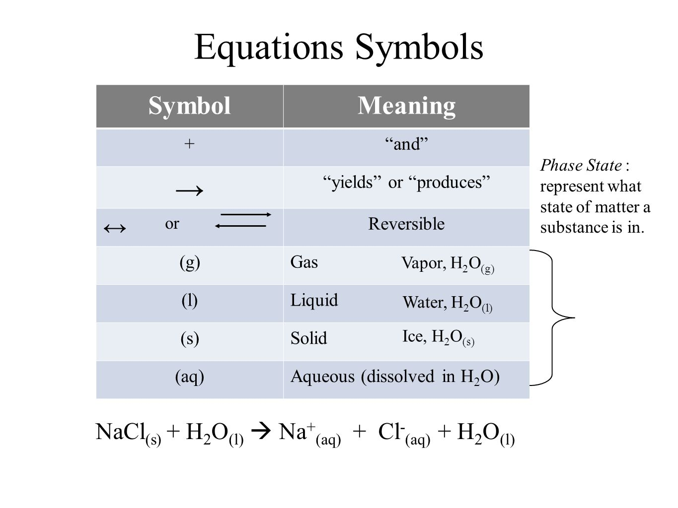 Mass relationships in chemical reactions ppt download 52 yields or produces equations symbols symbol meaning biocorpaavc Gallery
