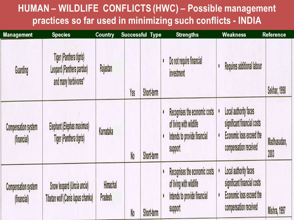 HUMAN – WILDLIFE CONFLICTS (HWC) – Possible management practices so far used in minimizing such conflicts - INDIA
