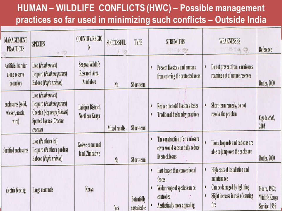 HUMAN – WILDLIFE CONFLICTS (HWC) – Possible management practices so far used in minimizing such conflicts – Outside India