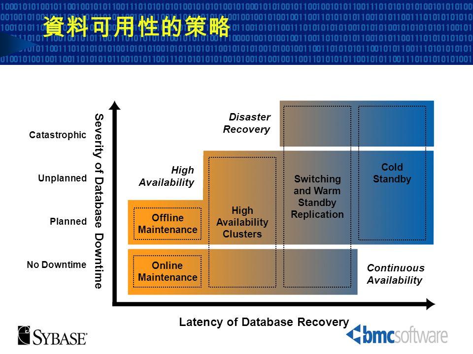 資料可用性的策略 Severity of Database Downtime Latency of Database Recovery