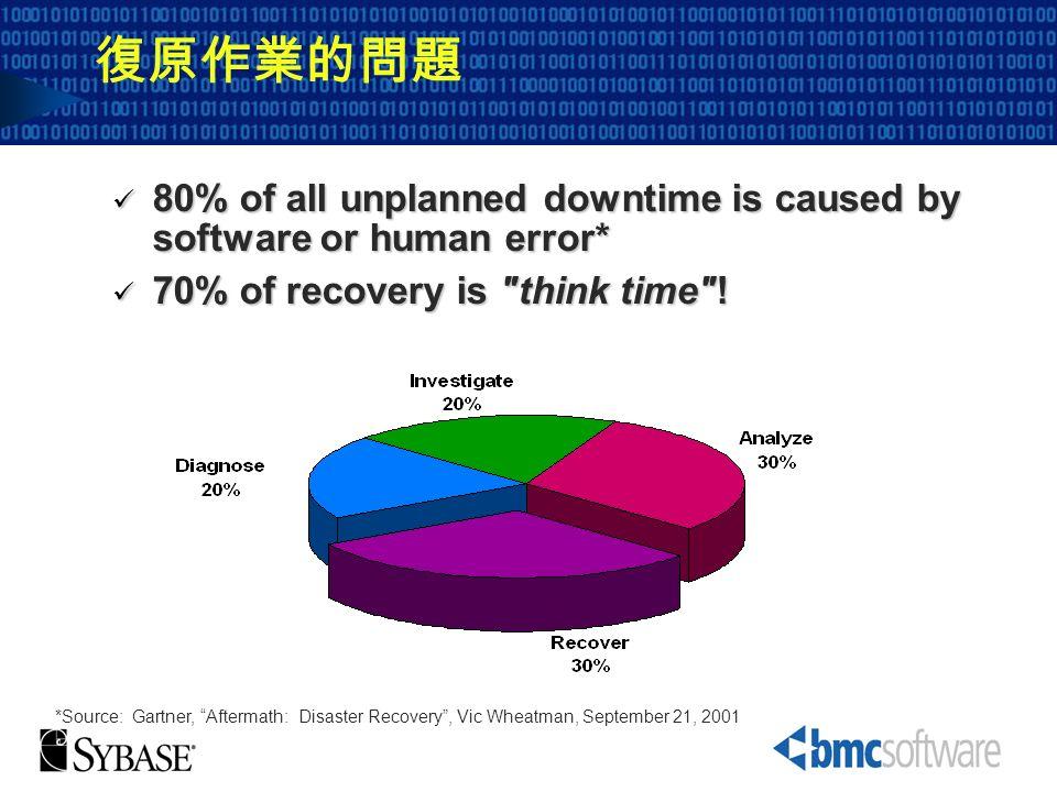 復原作業的問題 80% of all unplanned downtime is caused by software or human error* 70% of recovery is think time !