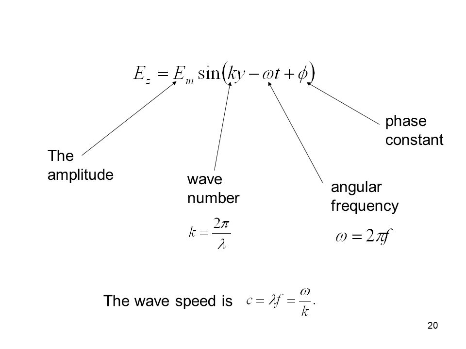 phase constant The amplitude wave number angular frequency The wave speed is