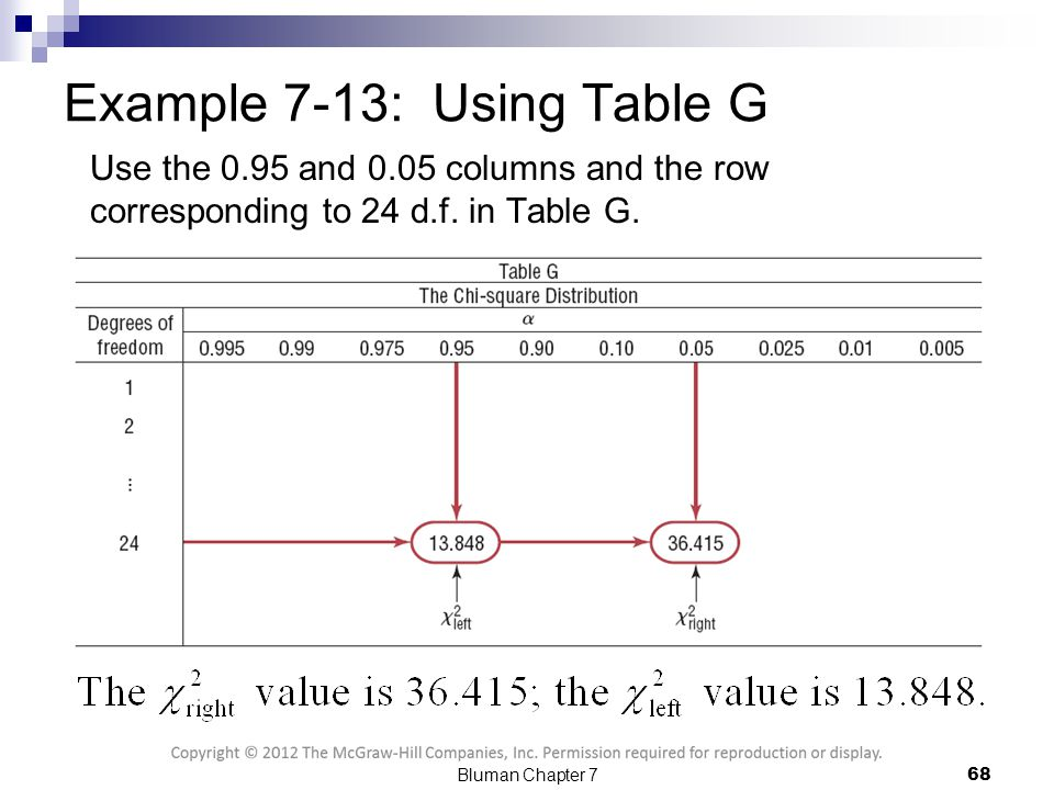 Confidence intervals and sample size ppt download for F table 95 confidence