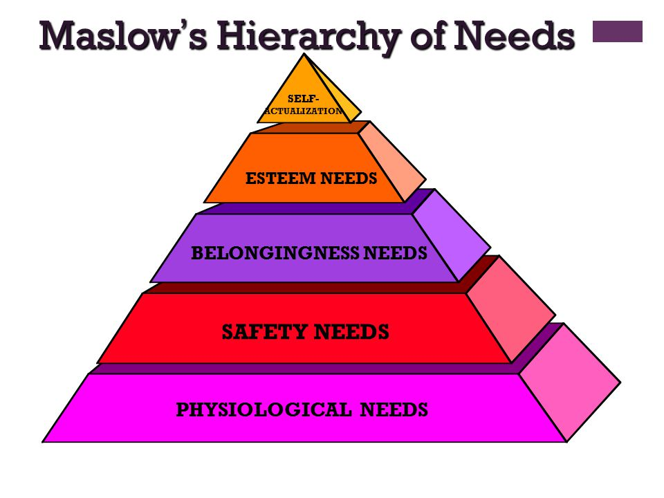 maslow's hierarchy of needs and frankenstein Maslow's hierarchy of needs explains human behavior by positing there is a hierarchy of needs and that we deal with more basic needs before moving on to the next set of needs clothes serve a multitude of needs and this article will analyze how clothes satisfy these needs physiological humans have the basic need of.