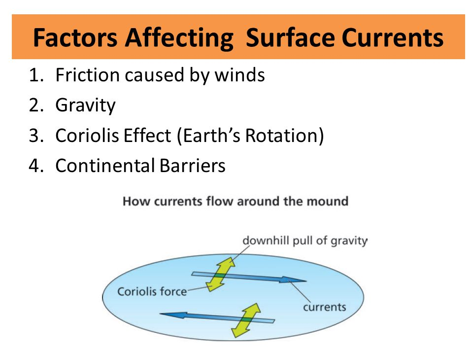 Factors Affecting Surface Currents