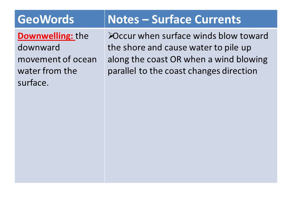 Notes – Surface Currents