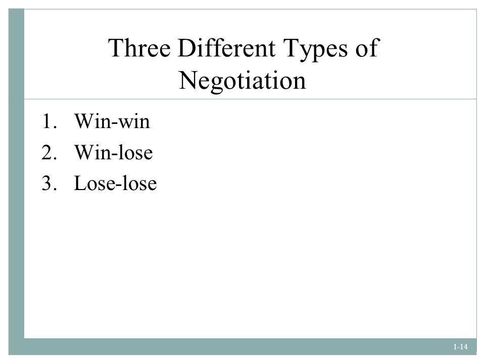 Three Different Types of Negotiation