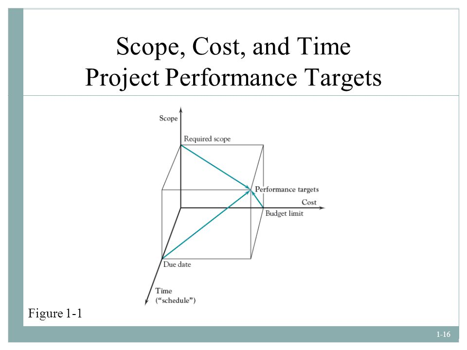 Scope, Cost, and Time Project Performance Targets