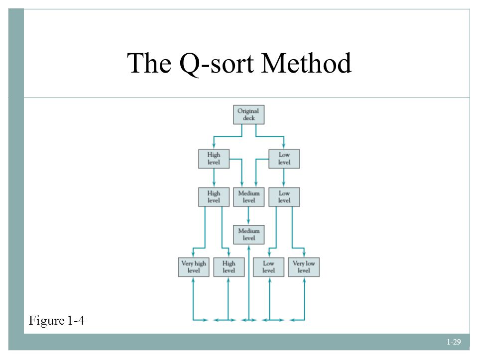 The Q-sort Method Figure 1-4