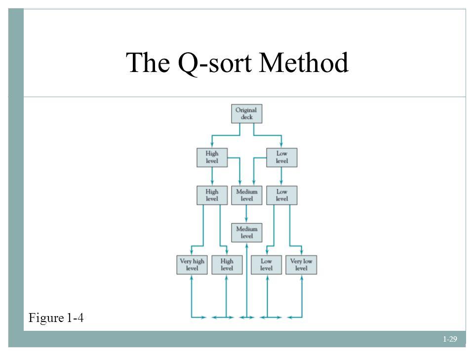 The Q-sort Method Figure 1-4