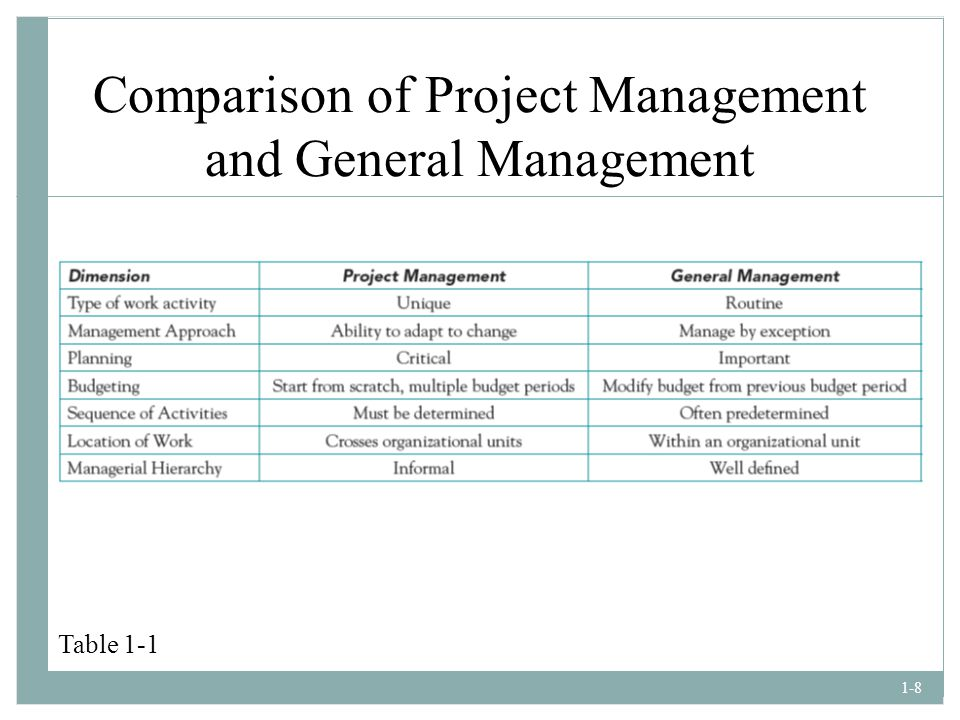 Comparison of Project Management and General Management