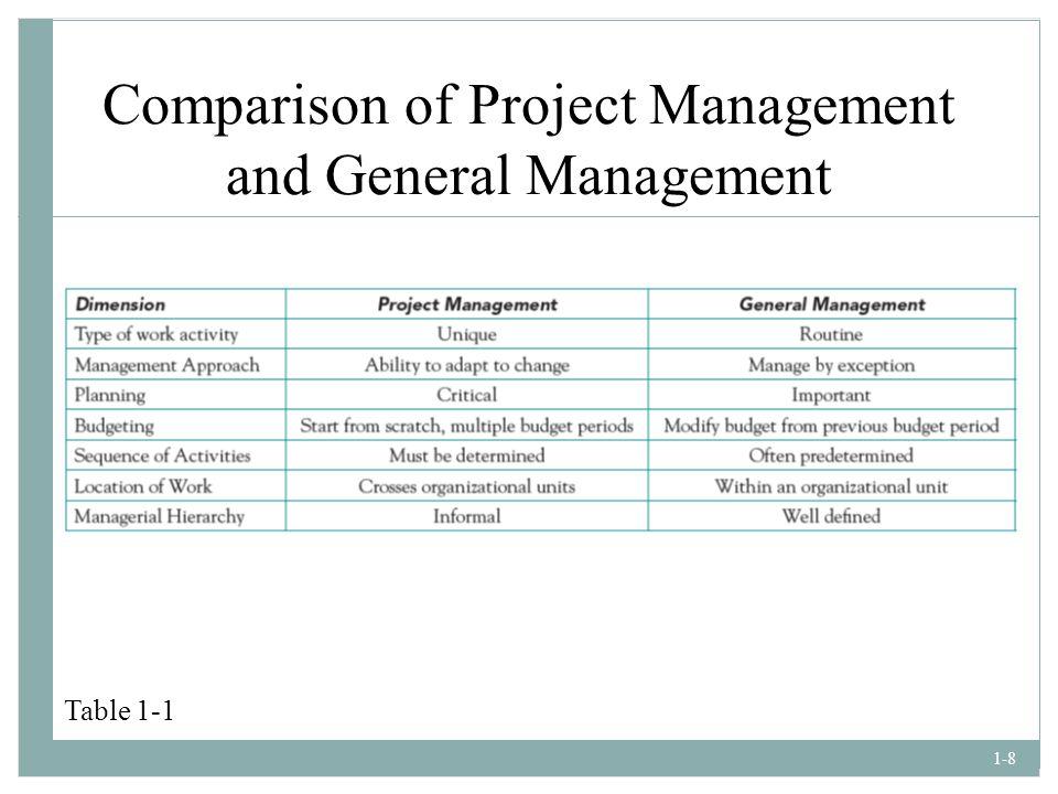Comparison of Project Management and General Management
