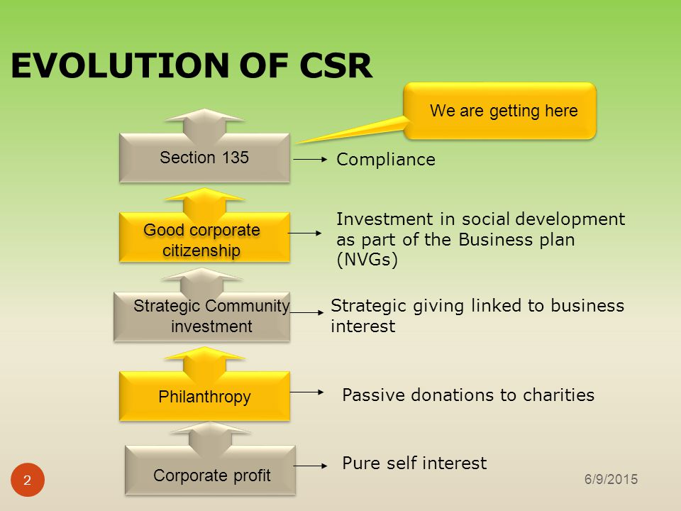 corporate social responsibility plan