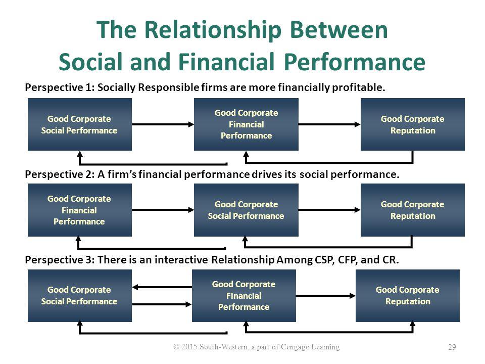 relationship between corporate social performance and firm financial performance The relationship between the corporate social perfor  of the organization, the  financial performance of  a firm's corporate social performance is indeed.