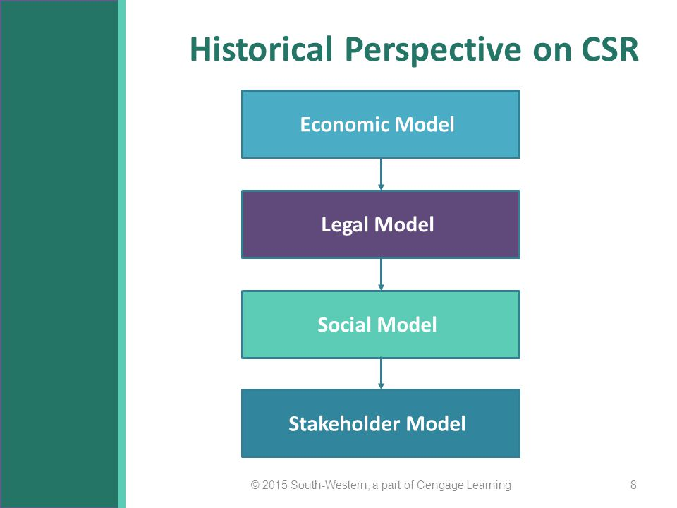 corporate social responsibility historical perspective implications For and welfare effects of environmental corporate social responsibility   review of environmental economics and policy, volume 2, issue 2,.