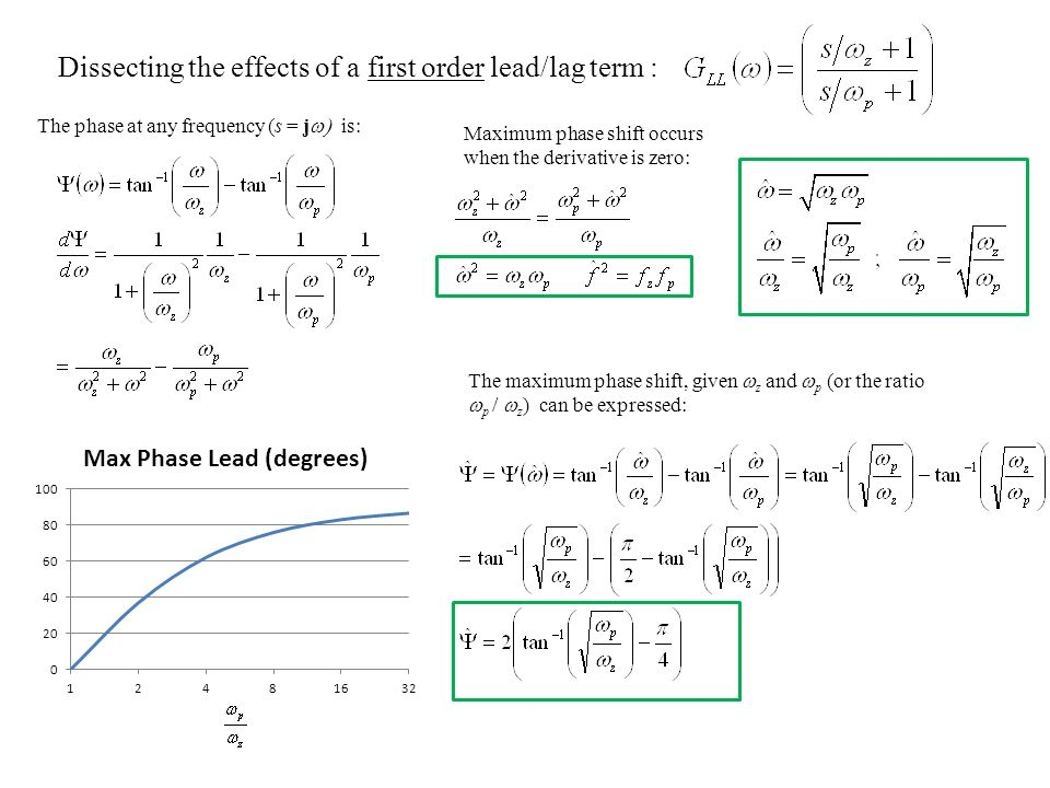 Dissecting the effects of a first order lead/lag term :