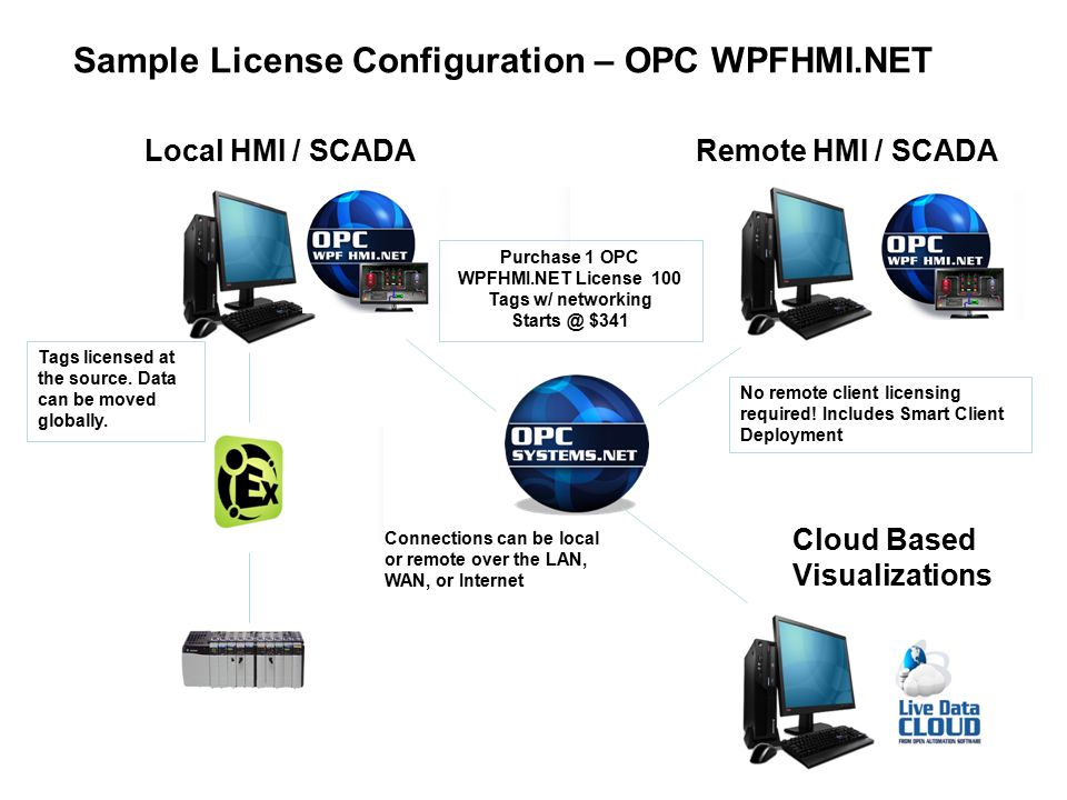 Purchase 1 OPC WPFHMI.NET License 100 Tags w/ networking