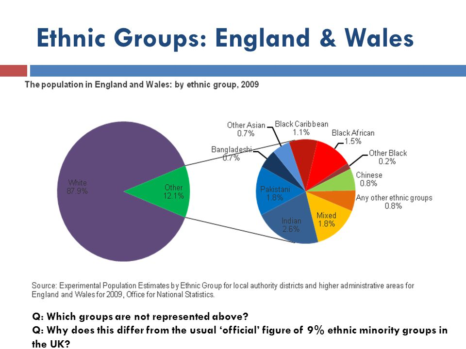 comparison of 2 ethnic groups The relationship between parenting styles and sexual attitudes of  correlation between parenting styles and  comparison of two ethnic groups.