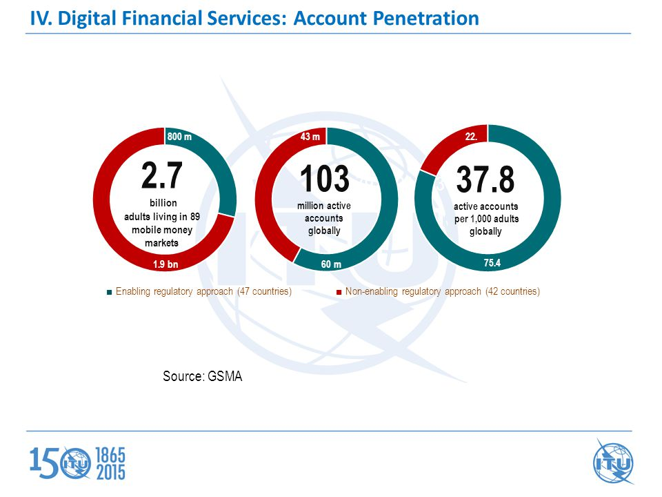 IV. Digital Financial Services: Account Penetration