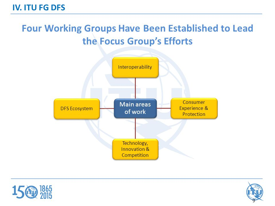 IV. ITU FG DFS Four Working Groups Have Been Established to Lead the Focus Group's Efforts. Main areas of work.