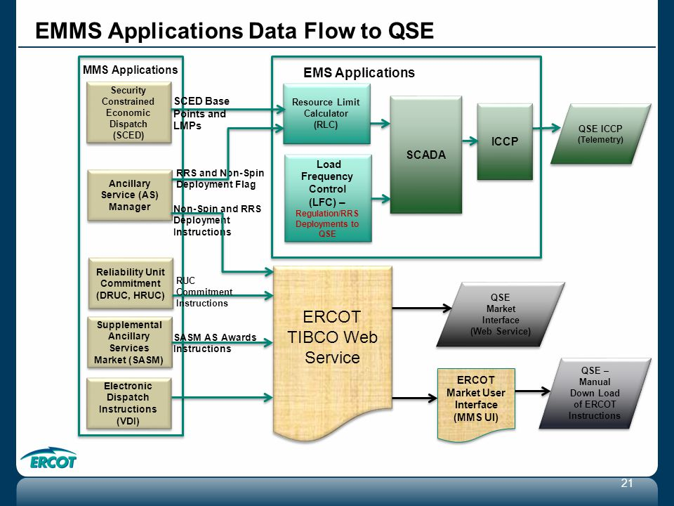ercot economic dispatch 60-day security constrained economic dispatch (sced) disclosure reports, binding  simulation run by ercot using similar assumptions performed using proprietary.