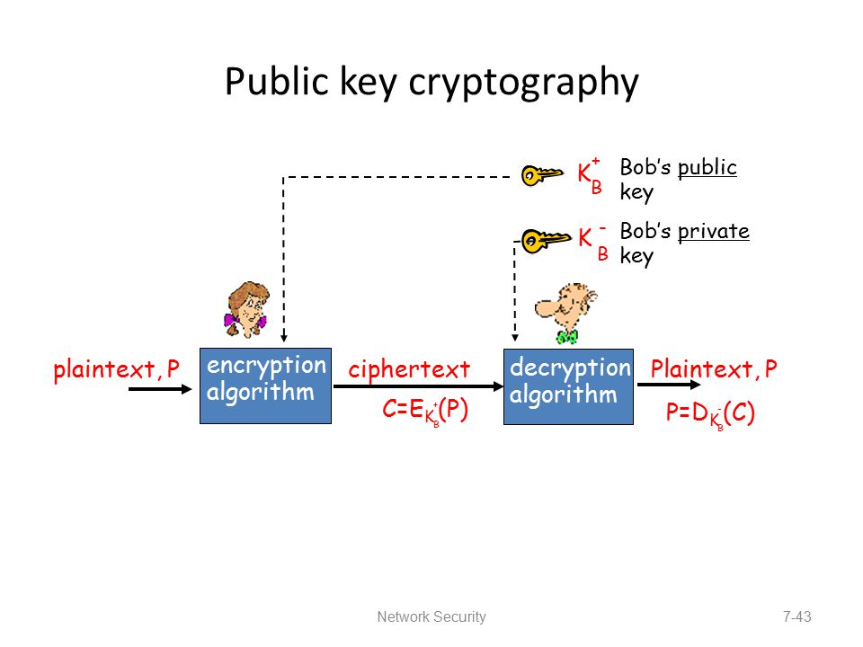 Public-key cryptography - Wikipedia
