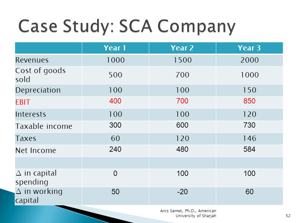 case study american foods company Most recent case studies finance and hr: the executive partnership that transformed a company six years ago, two executives new to their jobs led the strategic transition that remade mcgraw-hill into s&p global.