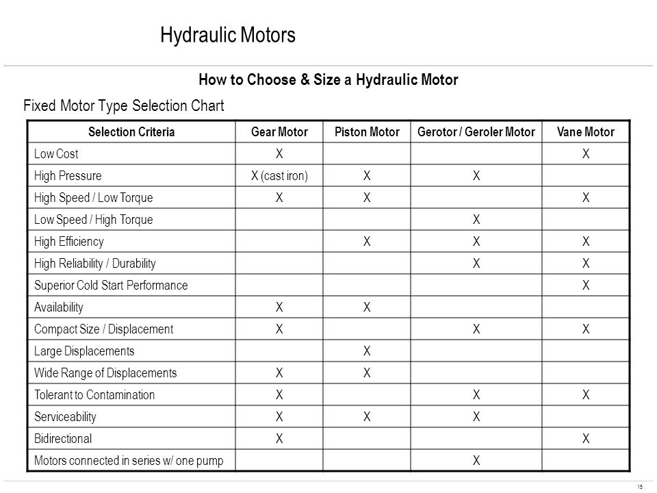 How to Choose & Size a Hydraulic Motor Gerotor / Geroler Motor