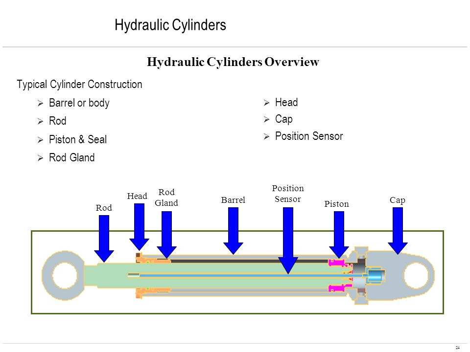 Hydraulic Cylinders Overview