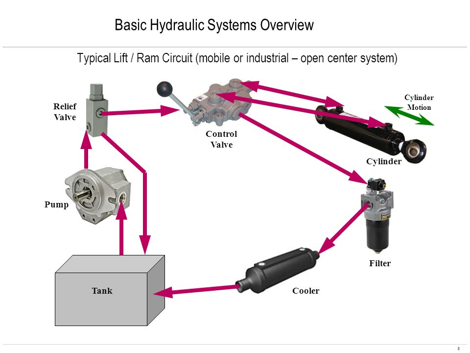 Basic Hydraulic Systems Overview