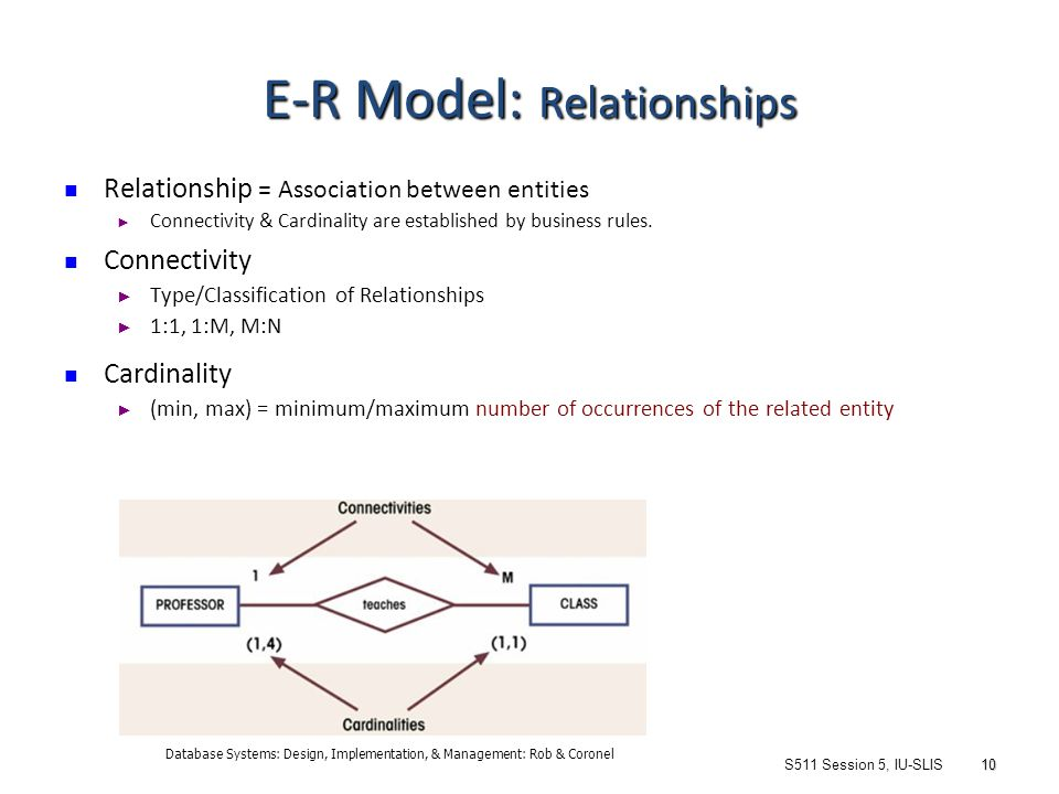 an entity relationship diagram including minimum and maximum cardinality