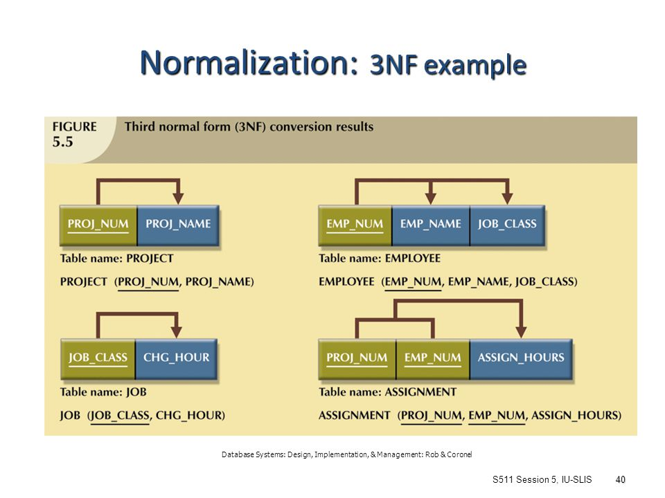 entity relationship modelling and normalization in database